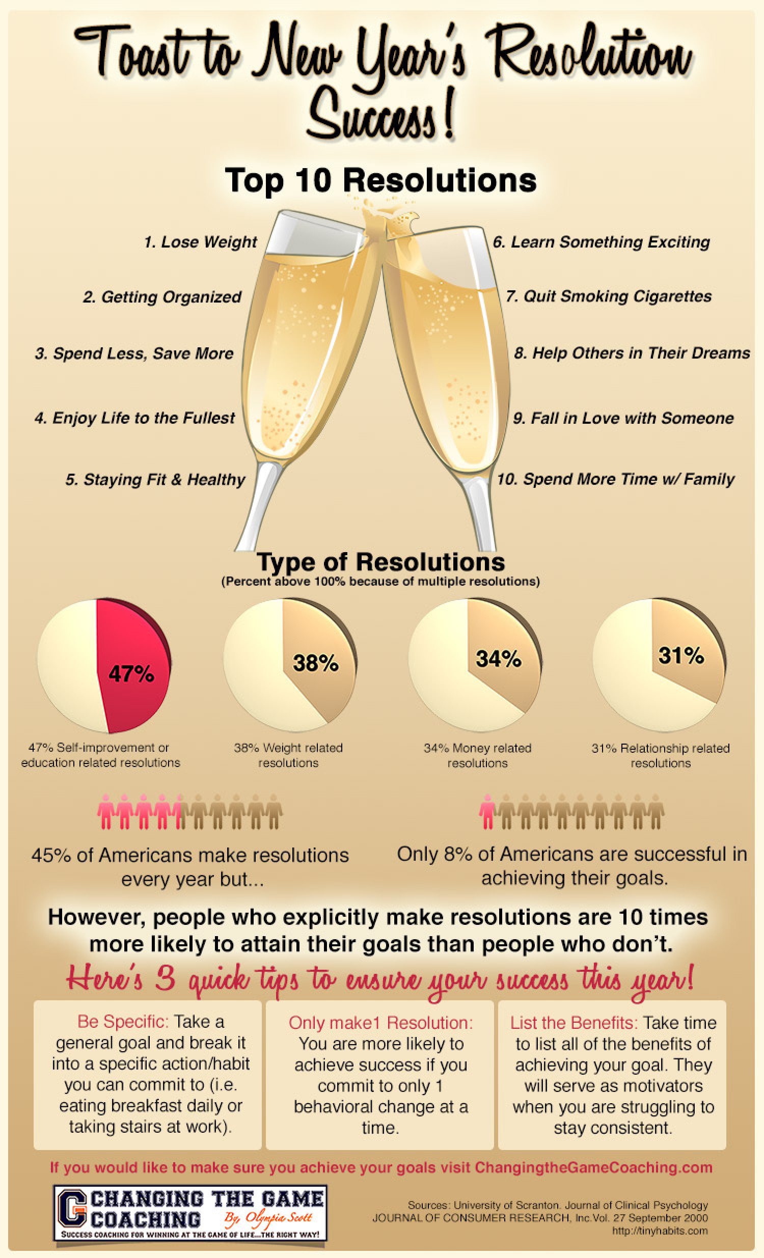 Toast to New Year's Resolution Success Infographic