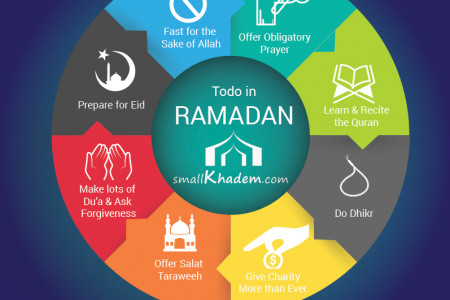 Todo on the Month of Ramadan Infographic