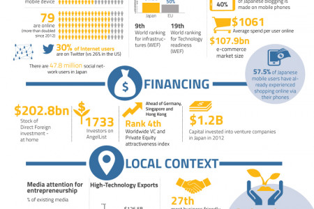 Tokyo - A Rising Sun in the Startup World Infographic
