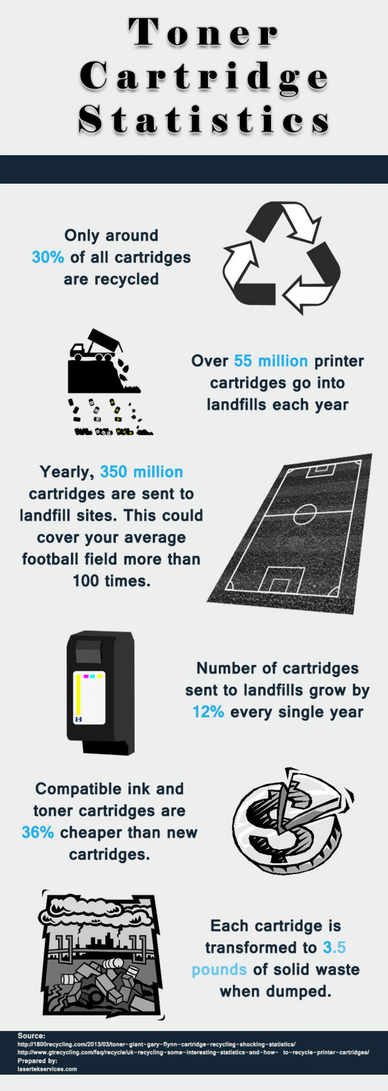 Toner Cartridge Statistics Infographic
