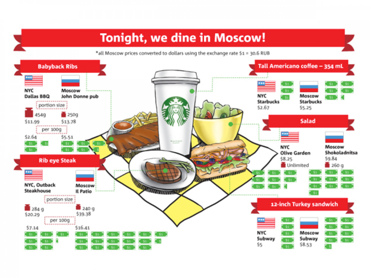 Tonight, we dine in Moscow! Infographic