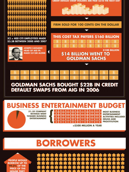 Too Big to Fail: The 2008 Financial Ponzi Scheme  Infographic
