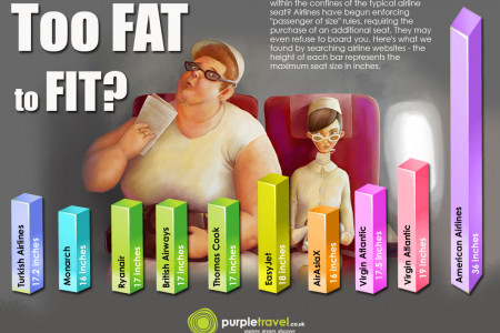 Too Fat to Fit? Infographic