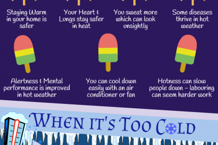 Too Hot or Too Cold - which is best? Infographic