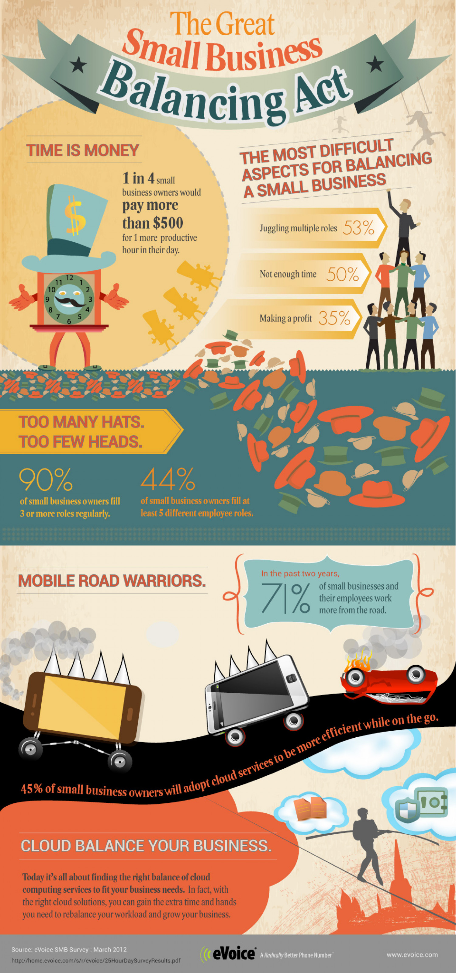 Too Many Hats, Too Little Time: eVoice® Small Business Survey Uncovers Time  Infographic