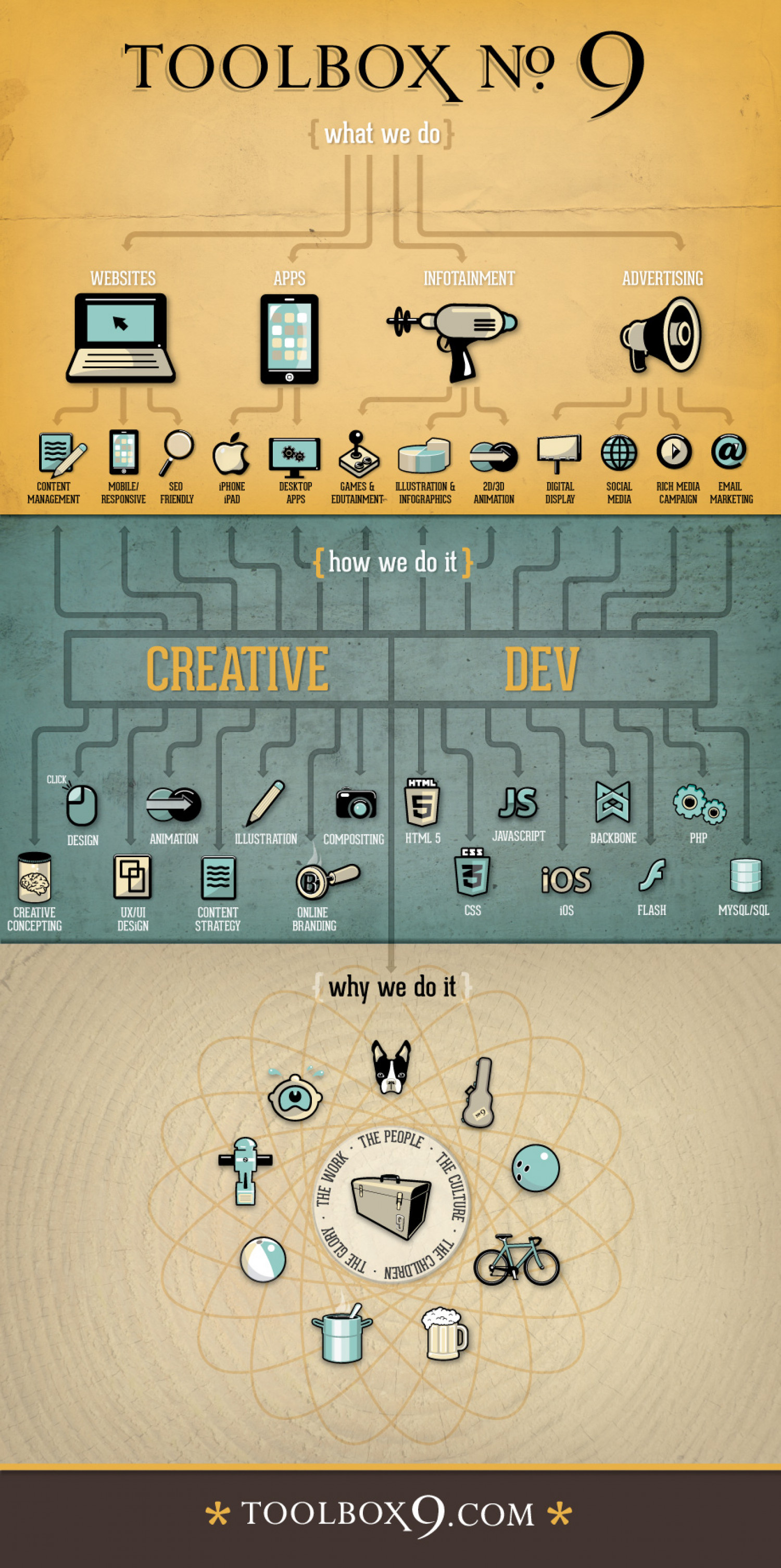 Toolbox : What We Do Infographic