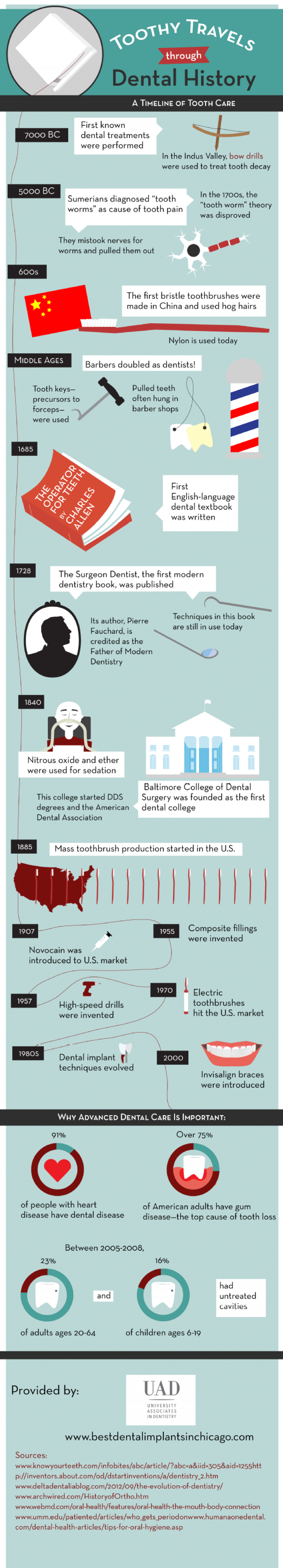 Toothy Travels through Dental History Infographic