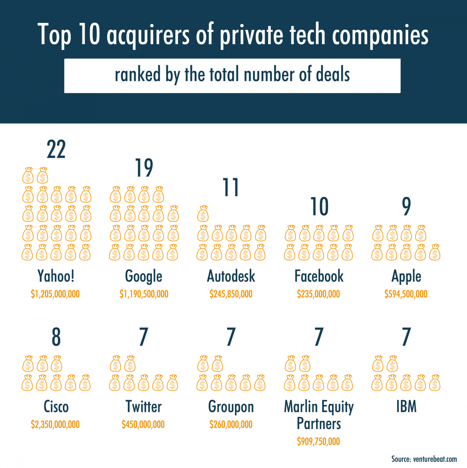 Top 10 Acquirers of Private Tech Companies Infographic