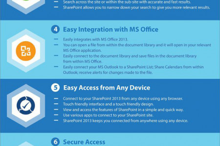 Top 10 Benefits of SharePoint 2013 Infographic