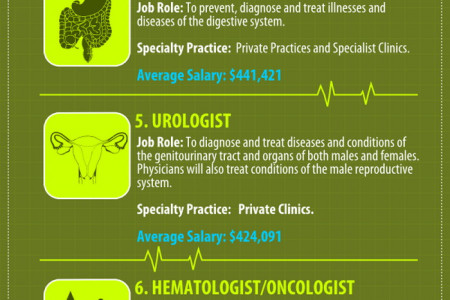 Top 10 Best Paying Jobs for Physicians  Infographic
