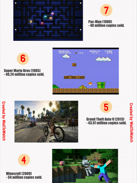 Top 10 Best: Selling Video Games Of All Time Infographic