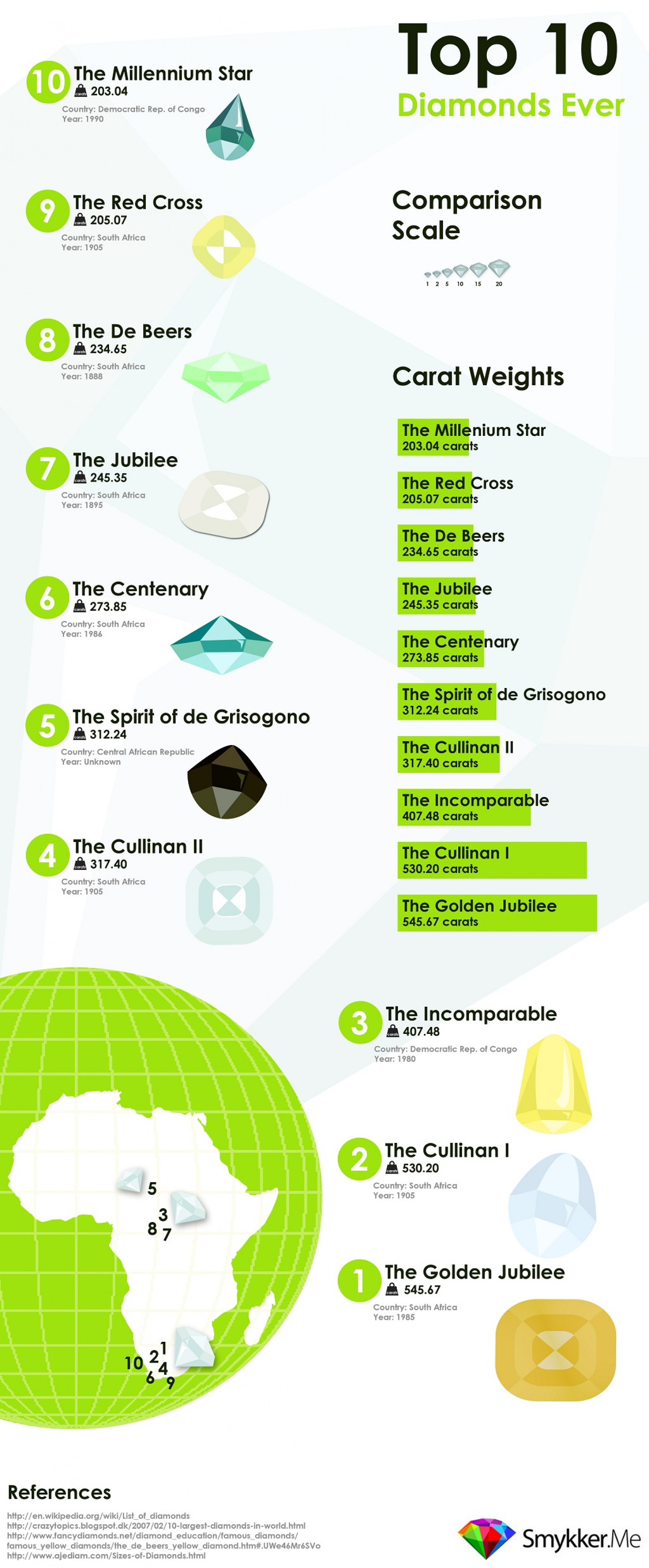 Top 10 Biggest Diamonds Ever Infographic