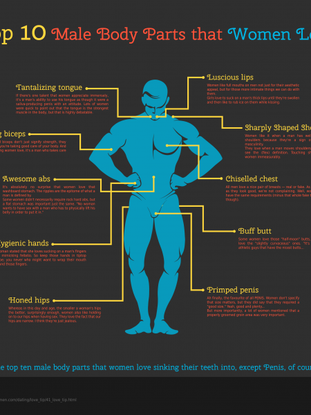 Top 10 Body parts that women Love Infographic