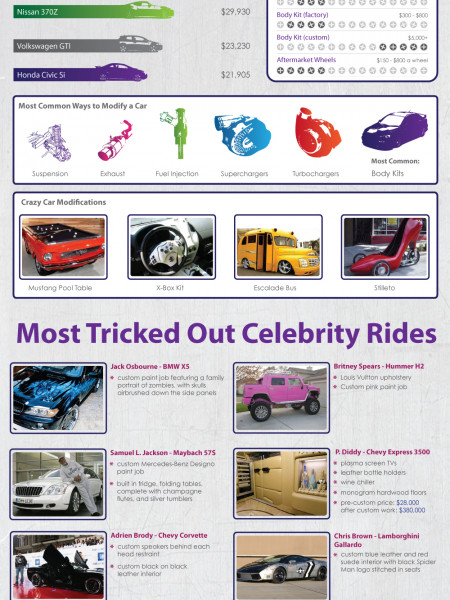 Top 10 Car Modifications Infographic