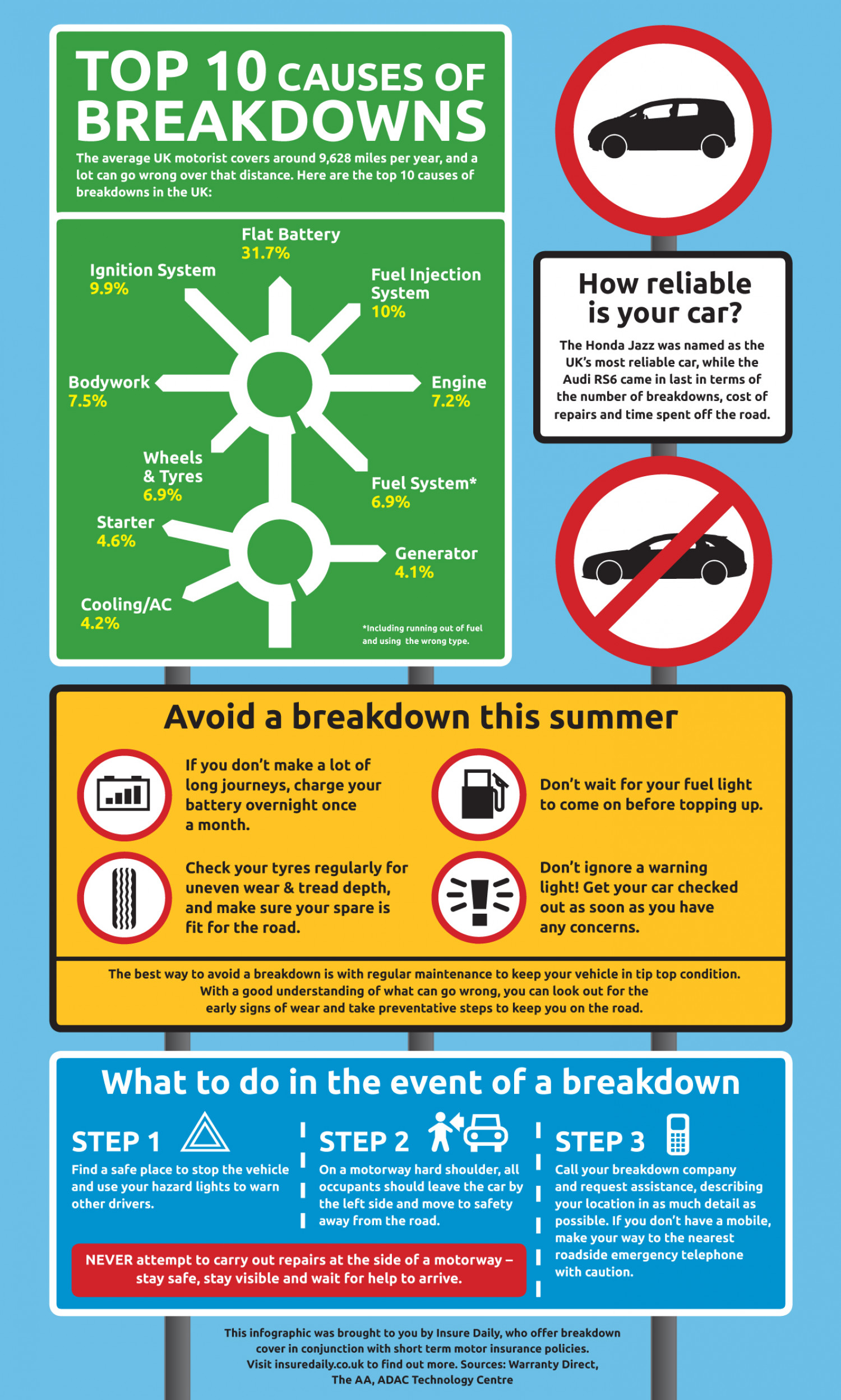 Top 10 causes for a breakdown Infographic