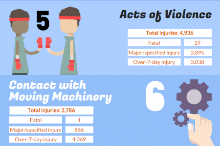 Top 10 Causes of Accidents at Work Infographic