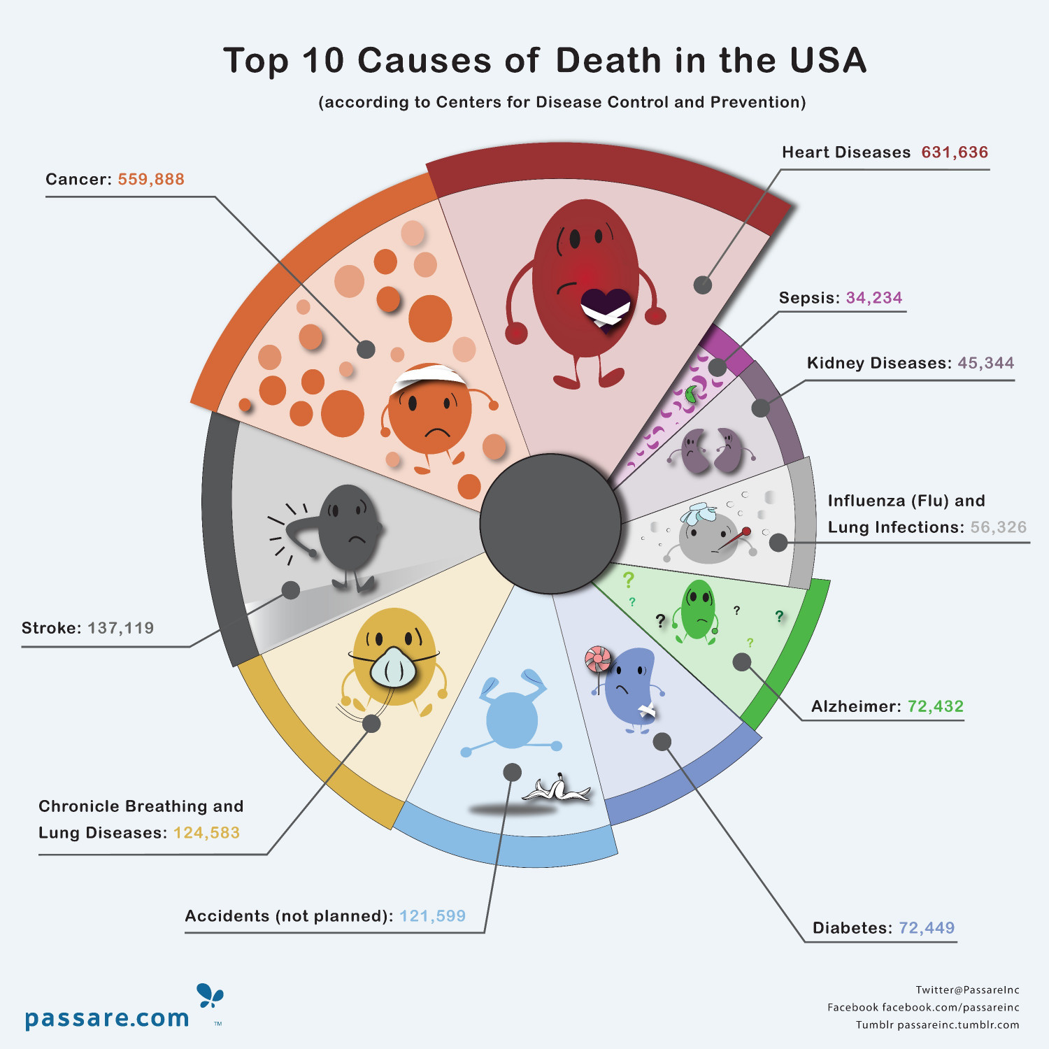 Top 10 Causes Of Death In The US Infographic