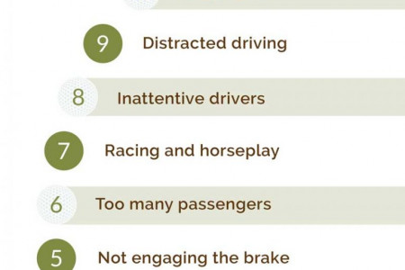 Top 10 Causes of Golf Cart Accidents Infographic