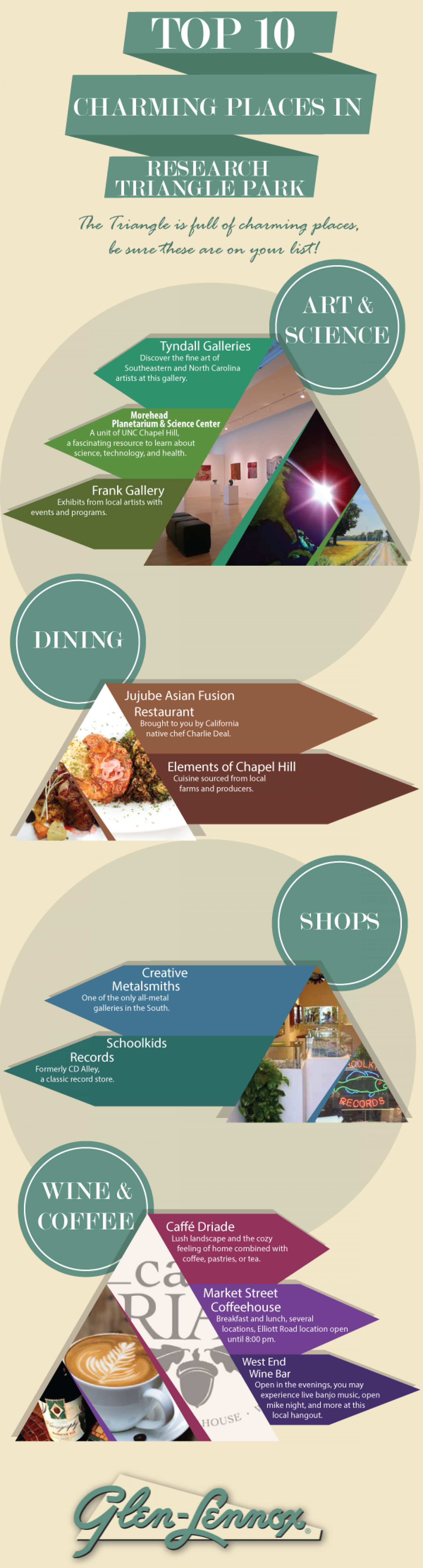 Top 10 Charming Places in Research Triangle Park Infographic