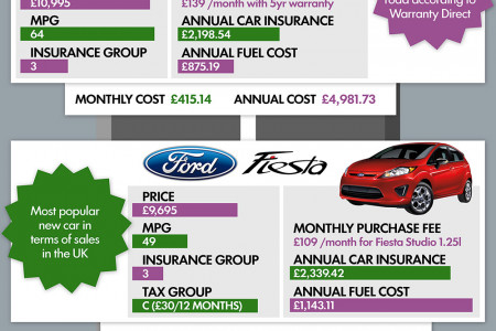 Top 10 Cheapest Cars for Young Drivers Infographic