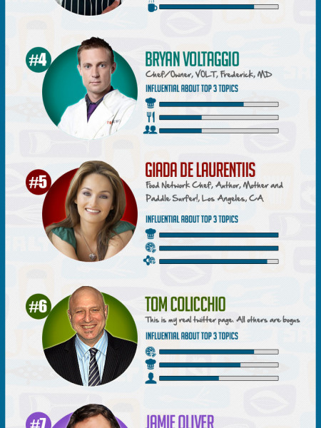 Top 10: Chefs with Social Media Influence Infographic