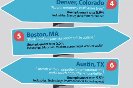 Top 10 Cities To Move To Post Grad Infographic