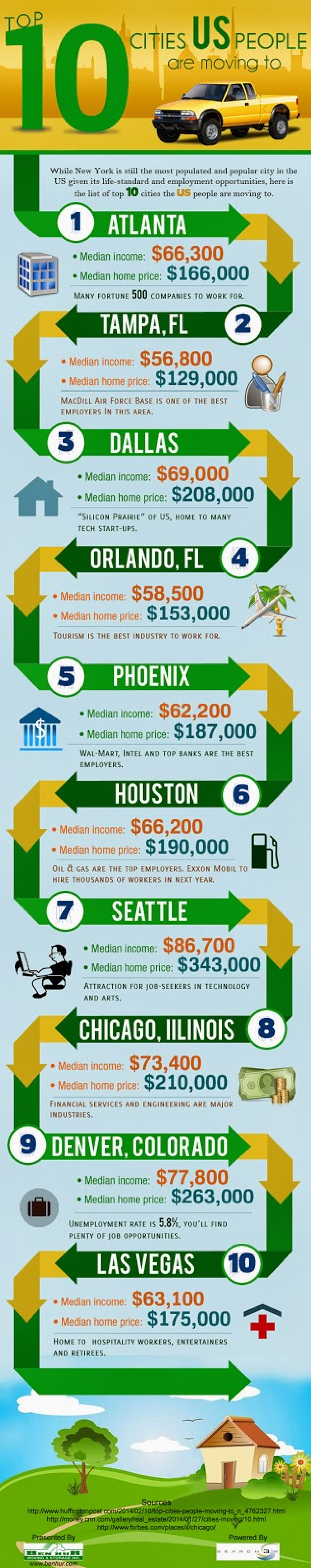 Top 10 Cities US People are Moving to Infographic