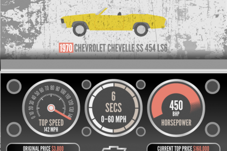 Top 10 Classic American Muscle Cars Infographic