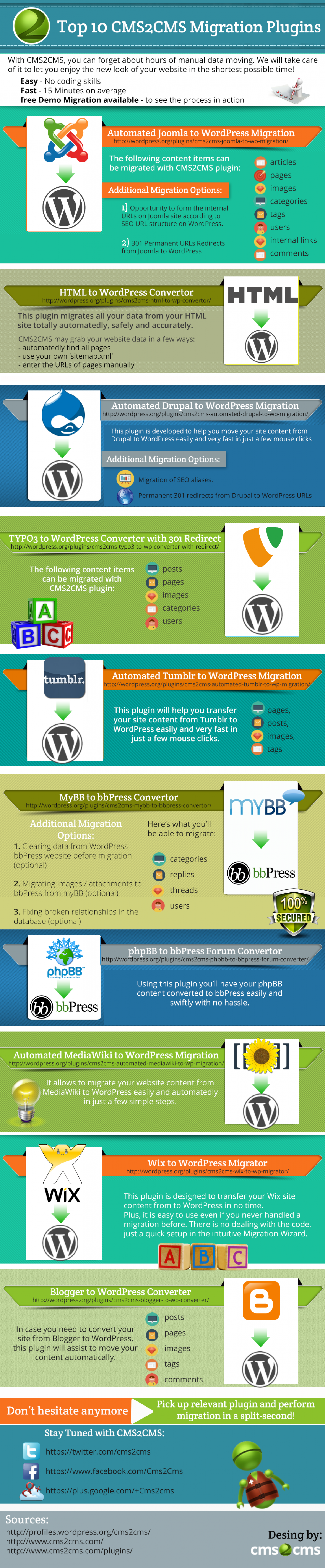 Top 10 CMS2CMS Migration Plugin Infographic
