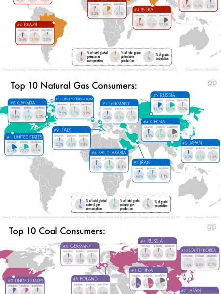 Top 10 Consumers and Producers of Non-Renewables Infographic