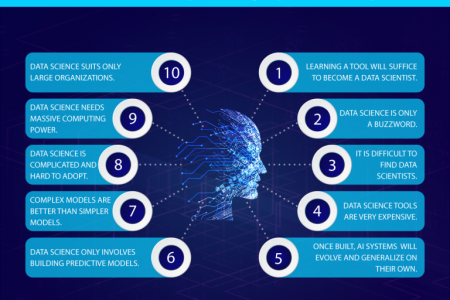 Top 10 Data Science Myths Busted Infographic