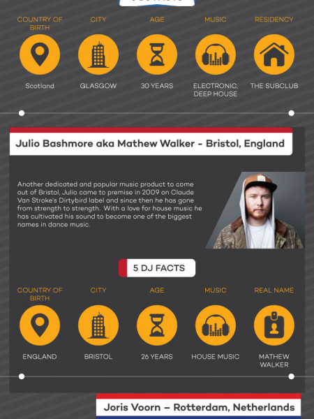 Top 10 DJ's Lost and Found Festival Malta Infographic