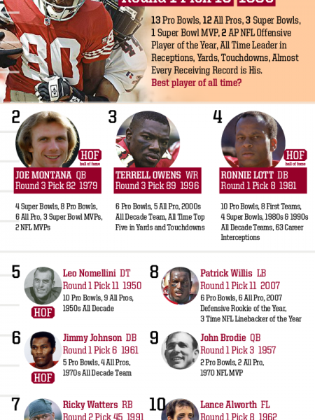 Top 10 Draft Picks of All Time: San Francisco 49ers Infographic