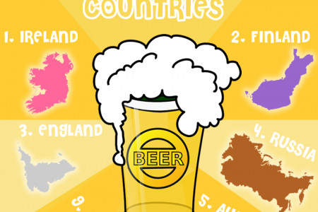 Top 10 Drunkest Countries Infographic