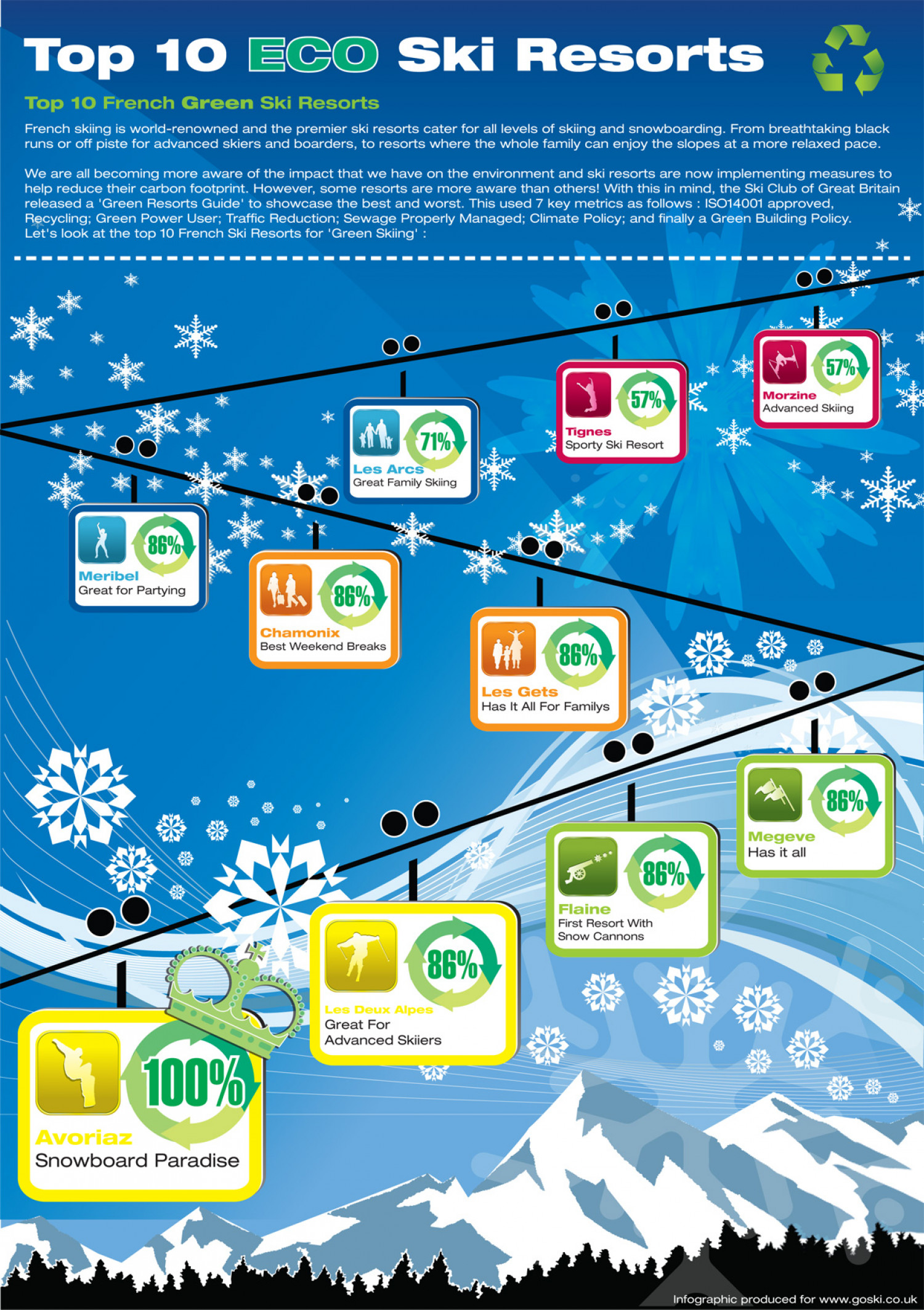 Top 10 Eco Ski Resorts Infographic