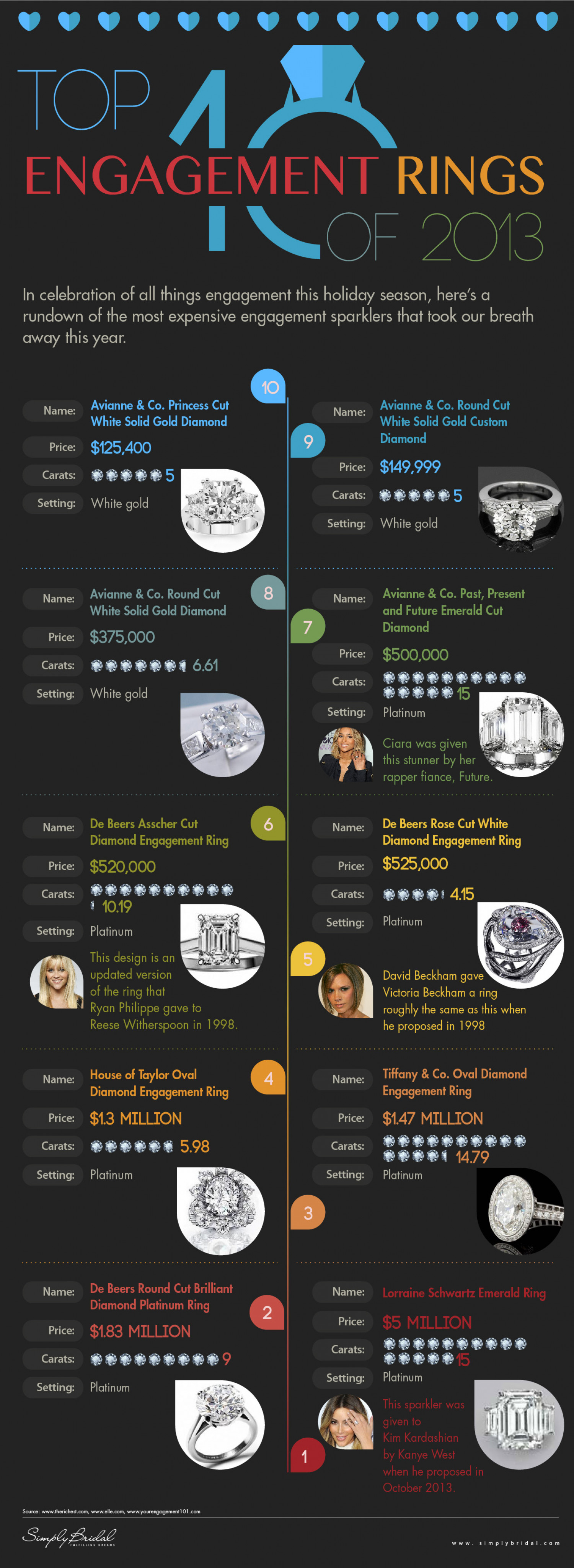 Top 10 Engagement Rings of 2013 Infographic