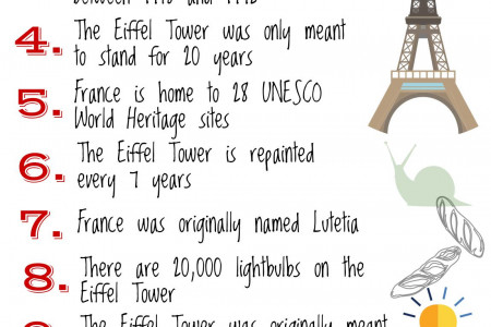 Top 10 Fascinating Facts You Didn't Know About France Infographic