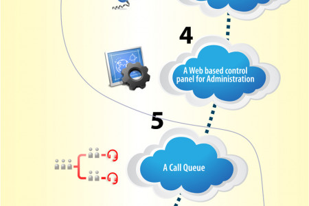 Top 10 Features of Business VoIP Phone System Infographic