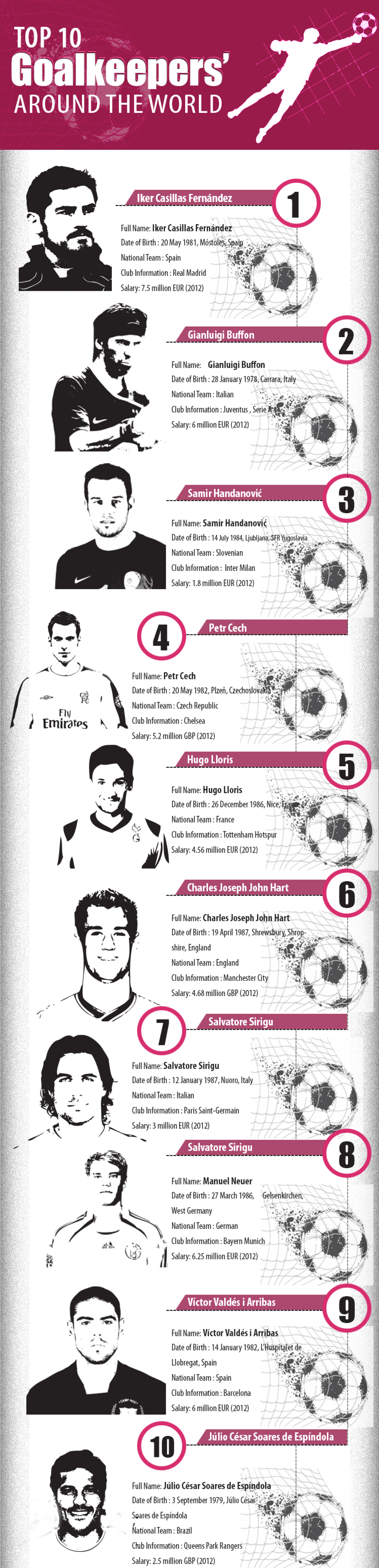 Top 10 Goalkeepers Around The World Infographic
