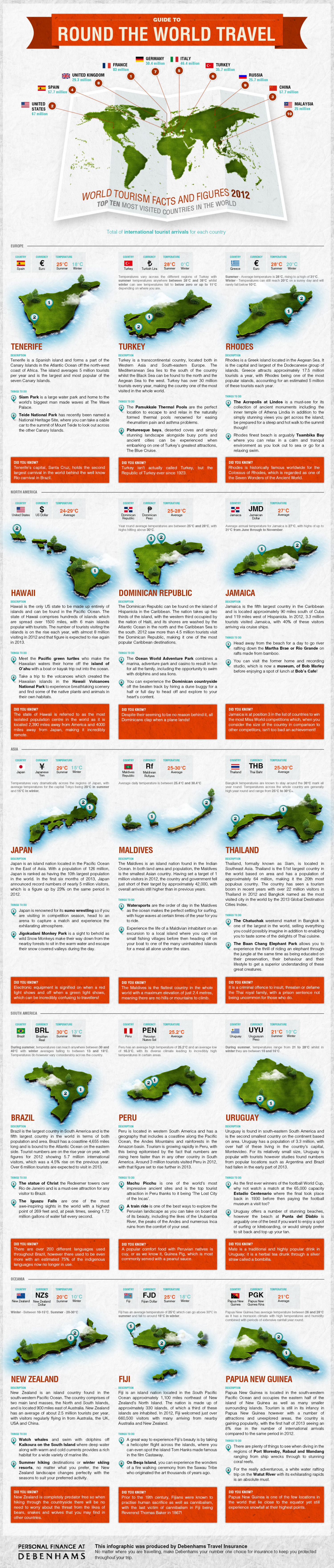 Top 10 Guide to Round the World Travel Infographic