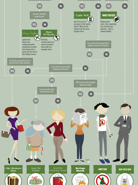 Top 10 Holiday Shopping Styles Infographic