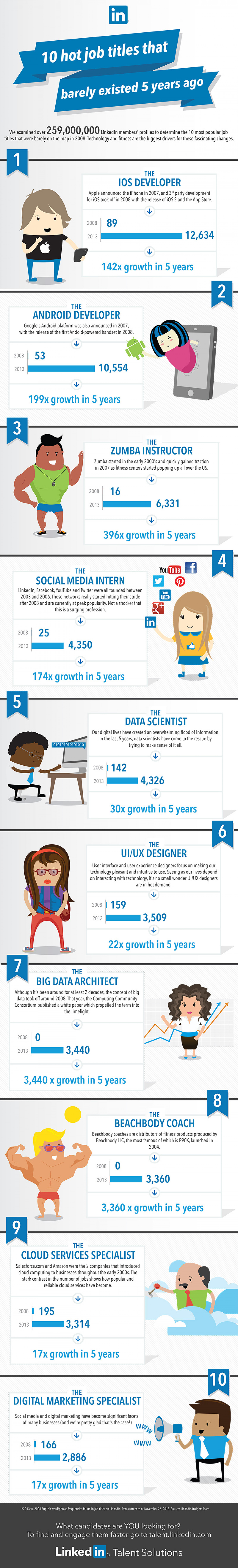 top job titles that didn t exist years ago ly top 10 job titles that didn t exist 5 years ago infographic