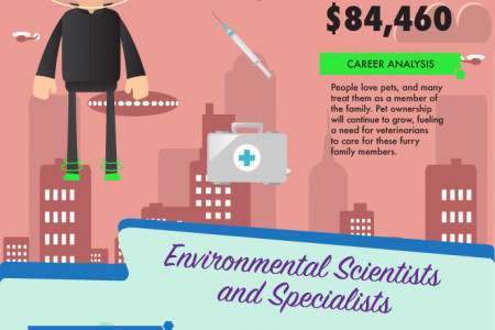Top 10 Jobs of the Future Infographic