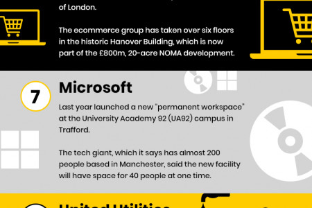 Top 10 Largest Companies in Manchester Infographic