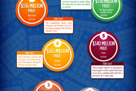 Top 10 Lotto and Bingo Winners of All Time Infographic