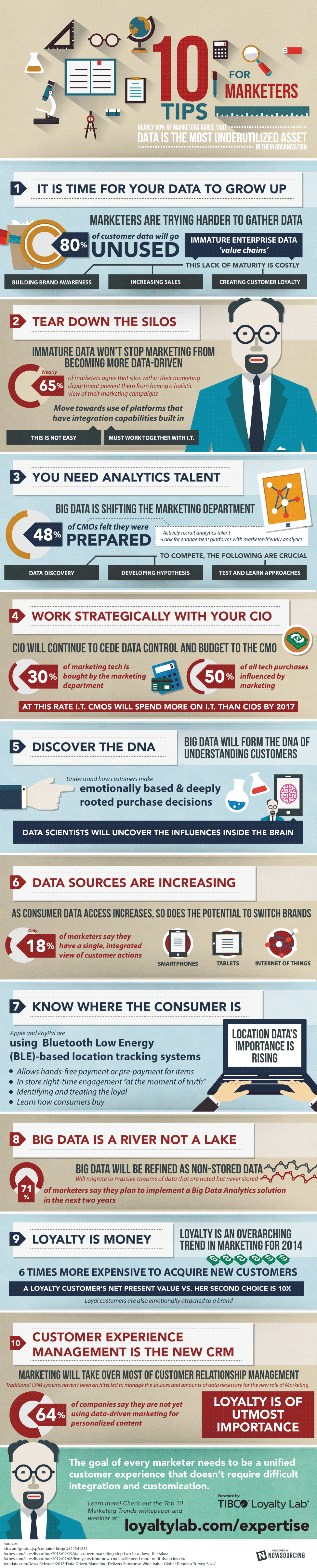 Top 10 Marketing Trends for 2014 Infographic