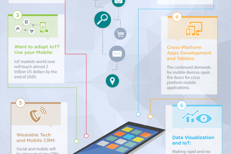 Top 10 Mobile Apps Dubai Trends For 2016 And Beyond Infographic