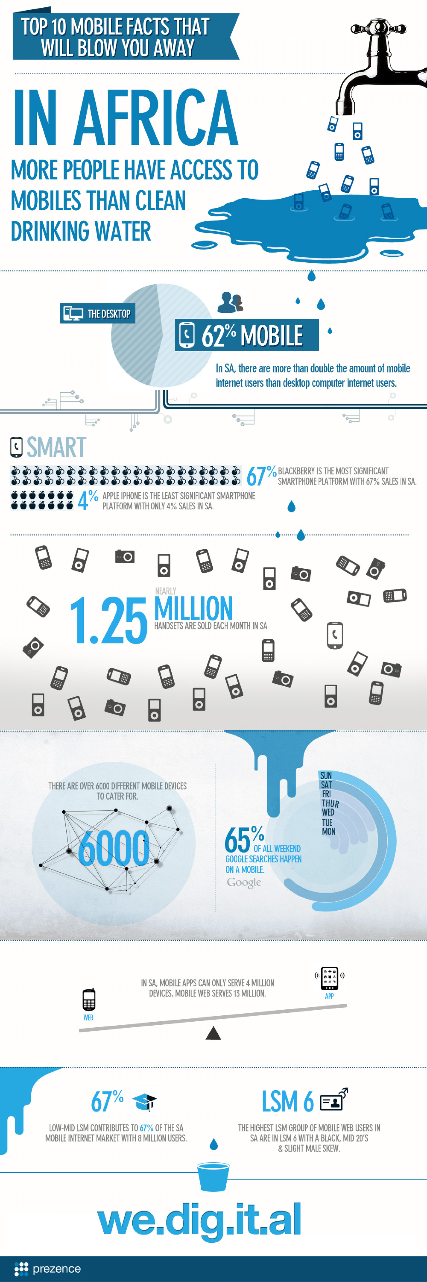 Top 10 Mobile facts that will blow you away Infographic