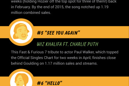 Top 10 Most Downloaded Songs of 2015 Infographic