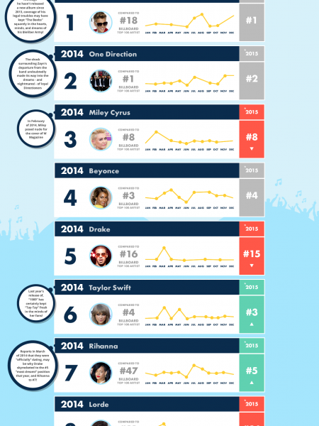 Top 10 Most Dreamt About Music Artists  Infographic